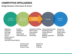 Competitive intelligence PPT slide 29
