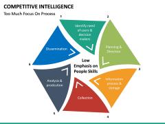 Competitive intelligence PPT slide 32