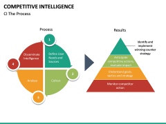 Competitive intelligence PPT slide 20