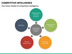 Competitive intelligence PPT slide 25