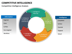 Competitive intelligence PPT slide 26