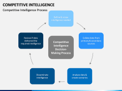 Competitive intelligence PPT slide 10