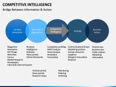 Competitive intelligence PPT slide 11