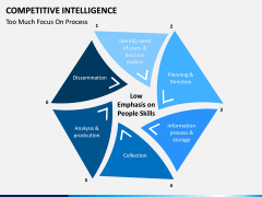 Competitive intelligence PPT slide 14