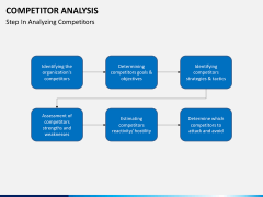 Competitor analysis PPT slide 15