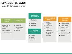 Consumer behavior PPT slide 18