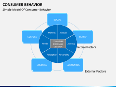Consumer behavior PPT slide 2