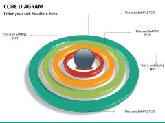 Core diagram PPT slide 13