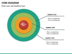Core diagram PPT slide 16