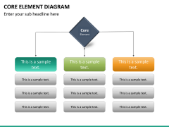 Core elements diagram PPT slide 15