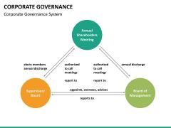 Corporate governance PPT slide 31