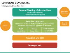 Corporate governance PPT slide 36