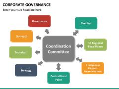 Corporate governance PPT slide 37