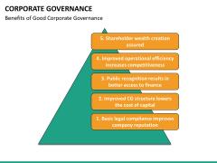 Corporate governance PPT slide 38
