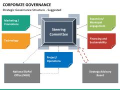 Corporate governance PPT slide 22