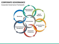 Corporate governance PPT slide 23
