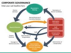 Corporate governance PPT slide 27