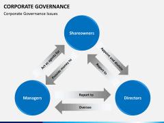 Corporate governance PPT slide 10