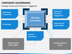 Corporate governance PPT slide 3