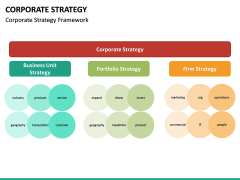 Corporate strategy PPT slide 36