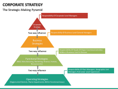 Corporate strategy PPT slide 37
