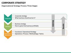 Corporate strategy PPT slide 42