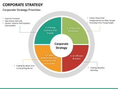 Corporate strategy PPT slide 27