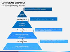 Corporate strategy PPT slide 15
