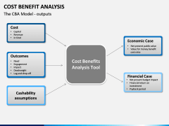 Cost benefit analysis PPT slide 4