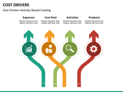 Cost drivers PPT slide 14
