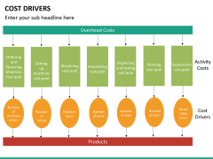 Cost drivers PPT slide 24