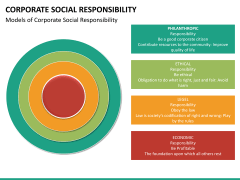 Corporate social responsibility PPT slide 32