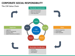 Corporate social responsibility PPT slide 42