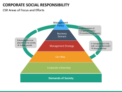 Corporate social responsibility PPT slide 25