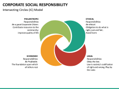 Corporate social responsibility PPT slide 27