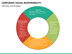 Corporate social responsibility PPT slide 31