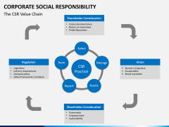 Corporate social responsibility PPT slide 20