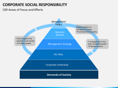 Corporate social responsibility PPT slide 3