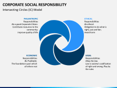 Corporate social responsibility PPT slide 5