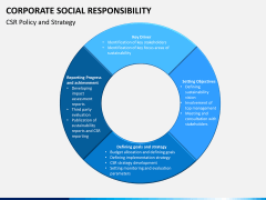 Corporate social responsibility PPT slide 9