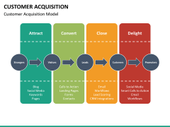 Customer acquisition PPT slide 17