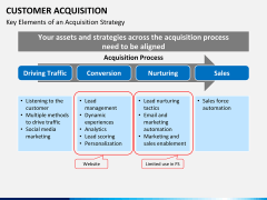 Customer acquisition PPT slide 11