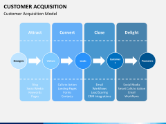 Customer acquisition PPT slide 4