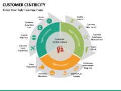 Customer centricity PPT slide 23