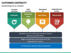 Customer centricity PPT slide 32