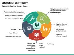 Customer centricity PPT slide 33