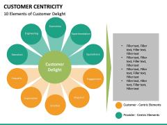 Customer centricity PPT slide 34
