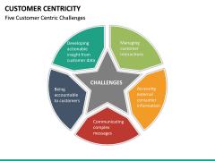 Customer centricity PPT slide 36