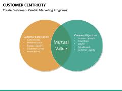 Customer centricity PPT slide 39