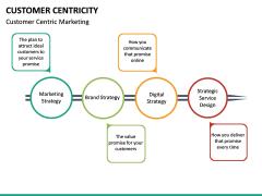 Customer centricity PPT slide 40
